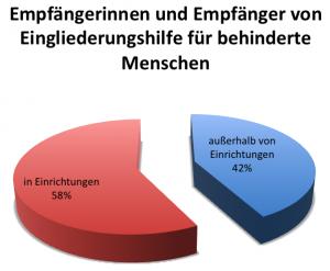 """Tortendiagramm """"Empfängerinnen und Empfänger von Eingliederungshilfe für behinderte Menschen"""": in Einrichtungen 58%, außerhalb von Einrichtungen 42%"""