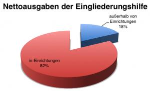 """Tortendiagramm """"Nettoausgaben der Eingliederungshilfe"""": in Einrichtungen 82%, außerhalb von Einrichtungen 18%"""