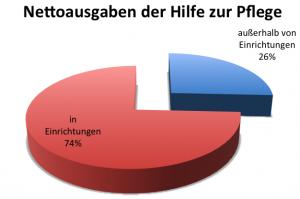 """Tortendiagramm """"Nettoausgaben der Hilfe zur Pflege"""": in Einrichtungen 74%, außerhalb von Einrichtungen 26%"""