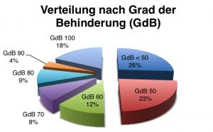"""Tortendiagramm """"Verteilung nach Grad der Behinderung"""": 26% GdB < 50, 23% GdB 50, 12% GdB 60, 8% GdB 70, 9% GdB 80, 4% GdB 90, 18% GdB 100"""