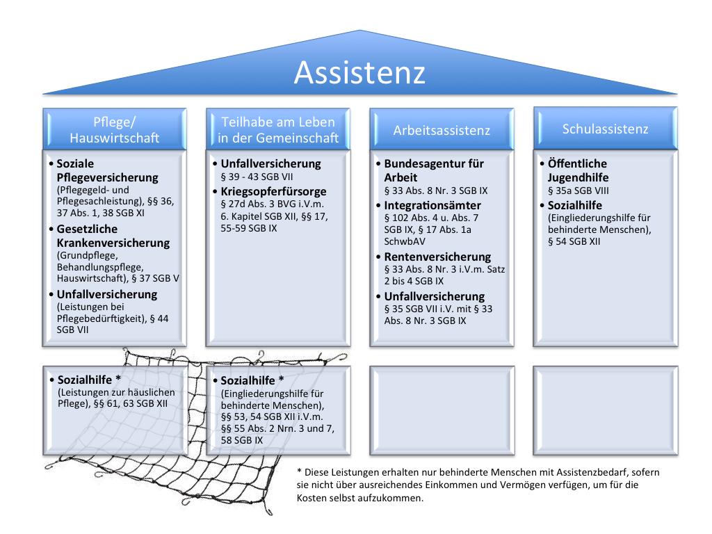 Bild Säulen der Assistenz: Zeigt die vier Säulen der Assistenz (Pflege/Hauswirtschaft, Teilhabe am Leben in der Gemeinschaft, Arbeitsassistenz, Schulassistenz) und mögliche Kostenträger einschließlich entsprechender Angabe der relevanten Paragraphen.