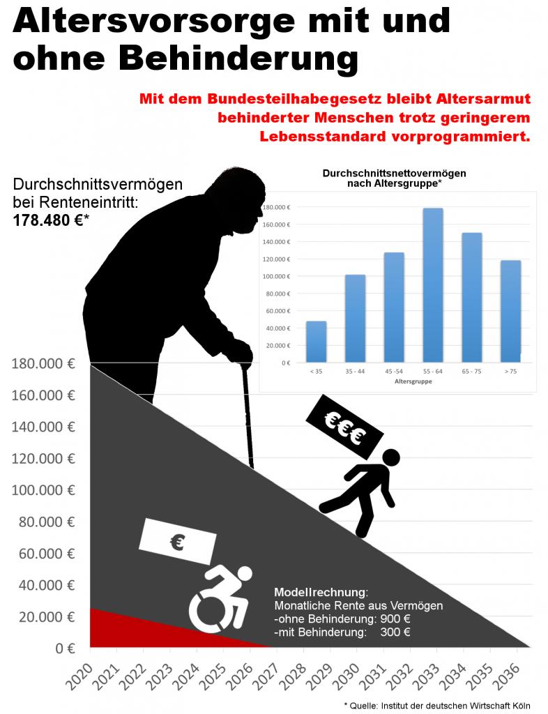 Durchschnittsvermögen bei Renteneintritt i.H.v. 178.480 € erlaubt monatliche Rente i.H.v. 900 € und reicht mehr als 16 Jahre. Der Mensch mit Assistenzbedarf hat max. 25.000 €, die 7 Jahre eine Rente i.H.v 300 € garantieren.