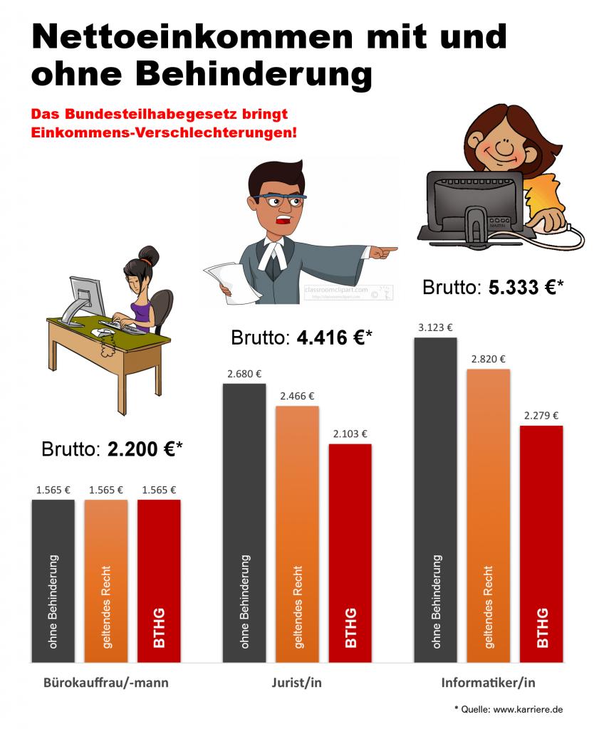 Vergleich von Nettoeinkommen nach Beruf: Bürokauffrau/mann (Brutto 2.200 €): - ohne Behinderung: 1.565 € - geltendes Recht: 1.565 € - BTHG: 1.565 € Jurist/in (Brutto 4.416 €): - ohne Behinderung: 2.680 € - geltendes Recht: 2.466 € - BTHG: 2.210 € Informatiker/in (Brutto 5.333 €): - ohne Behinderung: 3.123 € - geltendes Recht: 2.820 € - BTHG: 2.430 €