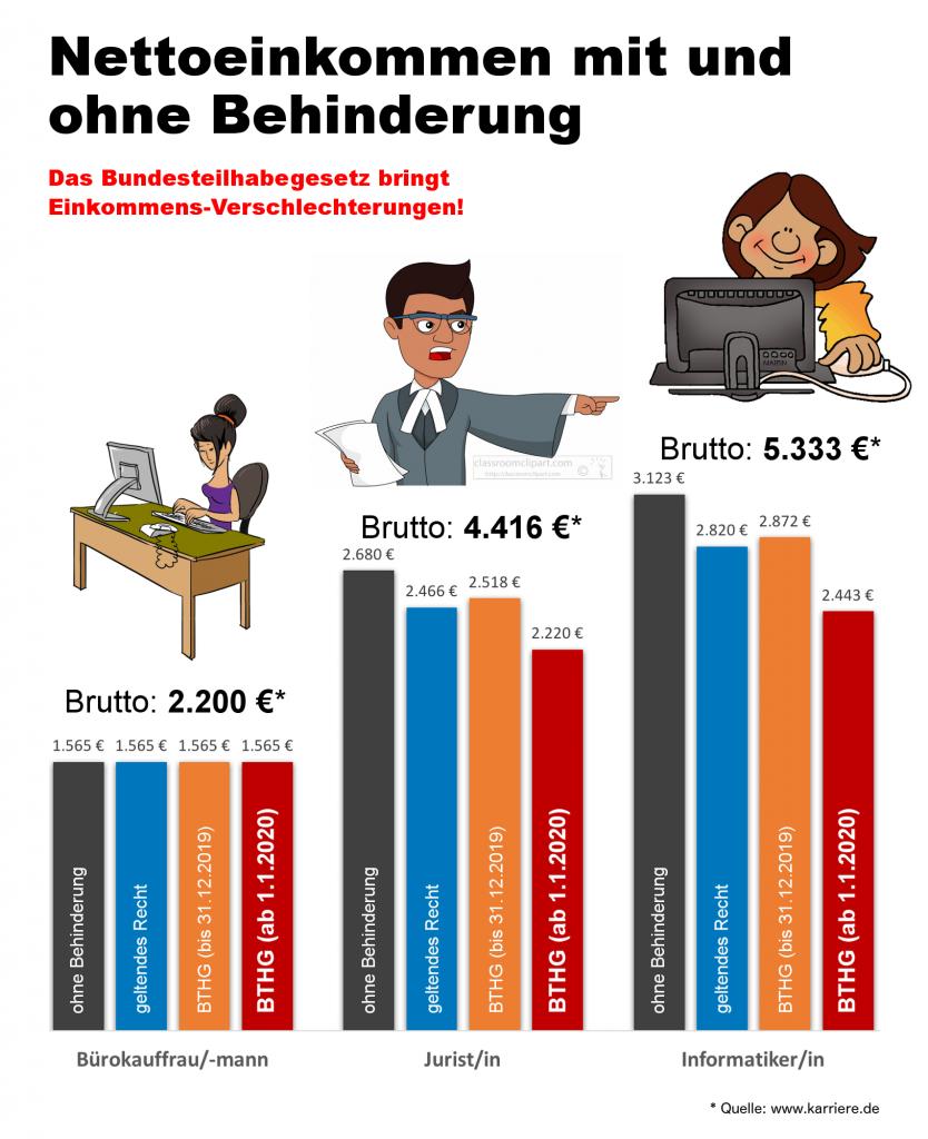 Vergleich von Nettoeinkommen nach Beruf: Bürokauffrau/mann (Brutto 2.200 €): - ohne Behinderung: 1.565 € - geltendes Recht: 1.565 € - BTHG (bis 31.12.2019): 1.565 € - BTHG (ab 1.1.2020): 1.565 € Jurist/in (Brutto 4.416 €): - ohne Behinderung: 2.680 € - geltendes Recht: 2.466 € - BTHG (bis 31.12.2019): 2.518 € - BTHG (ab 1.1.2020): 2.220 € Informatiker/in (Brutto 5.333 €): - ohne Behinderung: 3.123 € - geltendes Recht: 2.820 € - BTHG (bis 31.12.2019): 2.872 € - BTHG (ab 1.1.2020): 2.443 €