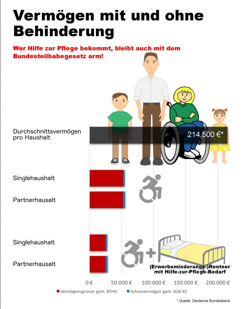 Vergleich von Vermögen: Durchschnittsvermögen pro Haushalt: 214.500 € BTHG Eingliederungshilfe (+ Hilfe zur Pflege (Rentner)): Singlehaushalt: 52.290 € + 2.600 € Partnerhaushalt: 52.290 € + 3.214 € BTHG Eingliederungshilfe + Hilfe zur Pflege (Rentner): Singlehaushalt: 25.000 € + 2.600 € Partnerhaushalt: 25.000 € + 3.214 €